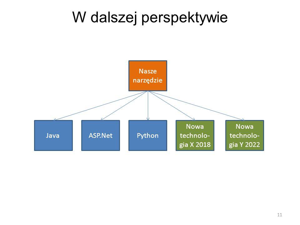 W dalszej perspektywie 11 Nasze narzędzie JavaASP.NetPython Nowa technolo- gia X 2018 Nowa technolo- gia Y 2022