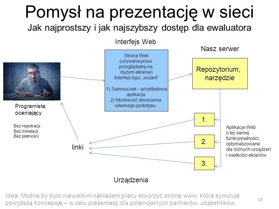 Pomysł na prezentację w sieci Jak najprostszy i jak najszybszy dostęp dla ewaluatora Programista, oceniający Interfejs Web Nasz serwer Repozytorium, narzędzie 1.