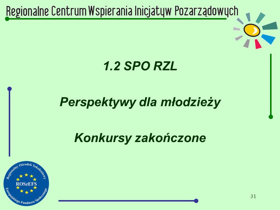 31 1.2 SPO RZL Perspektywy dla młodzieży Konkursy zakończone
