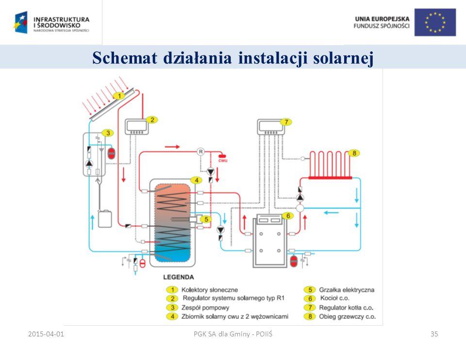 Schemat działania instalacji solarnej PGK SA dla Gminy - POIiŚ2015-04-0135