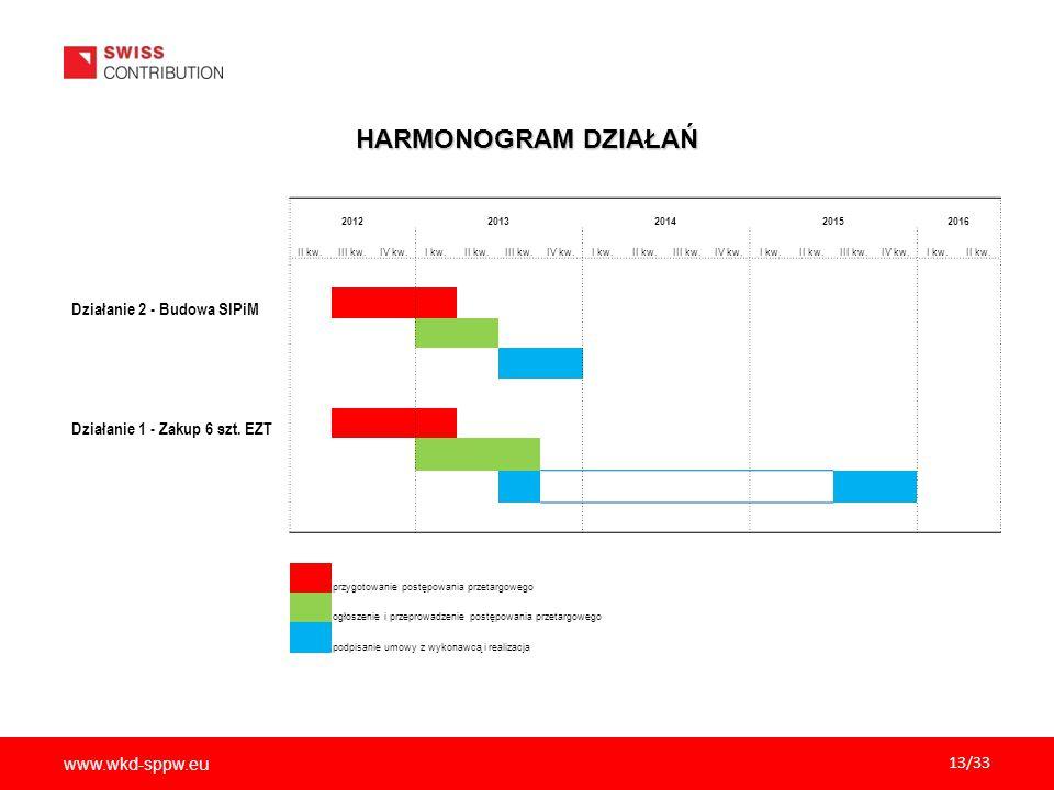 www.wkd-sppw.eu 13/33 HARMONOGRAM DZIAŁAŃ 20122013201420152016 II kw.III kw.IV kw.I kw.II kw.III kw.IV kw.I kw.II kw.III kw.IV kw.I kw.II kw.III kw.IV