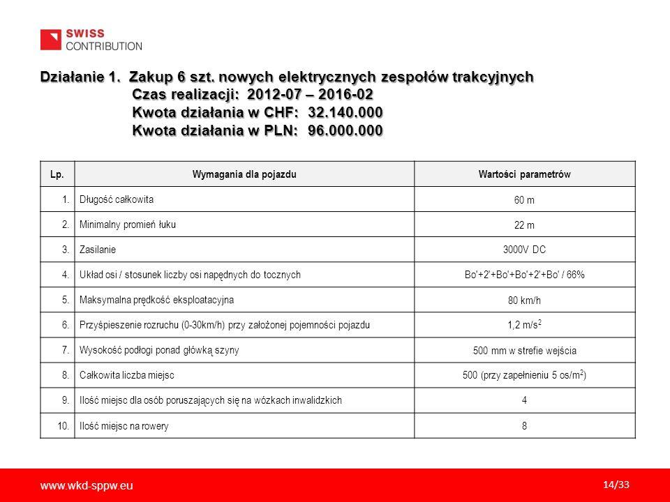 www.wkd-sppw.eu 14/33 Działanie 1. Zakup 6 szt. nowych elektrycznych zespołów trakcyjnych Czas realizacji: 2012-07 – 2016-02 Czas realizacji: 2012-07