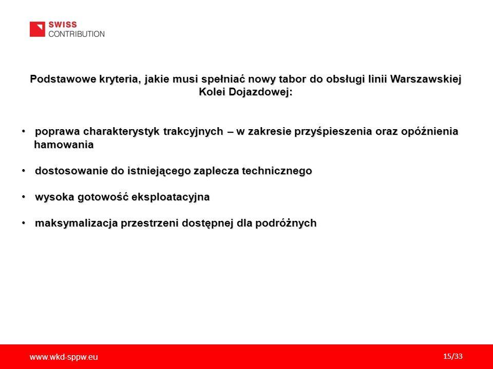 www.wkd-sppw.eu 15/33 Podstawowe kryteria, jakie musi spełniać nowy tabor do obsługi linii Warszawskiej Kolei Dojazdowej: poprawa charakterystyk trakcyjnych – w zakresie przyśpieszenia oraz opóźnienia poprawa charakterystyk trakcyjnych – w zakresie przyśpieszenia oraz opóźnienia hamowania hamowania dostosowanie do istniejącego zaplecza technicznego dostosowanie do istniejącego zaplecza technicznego wysoka gotowość eksploatacyjna wysoka gotowość eksploatacyjna maksymalizacja przestrzeni dostępnej dla podróżnych maksymalizacja przestrzeni dostępnej dla podróżnych