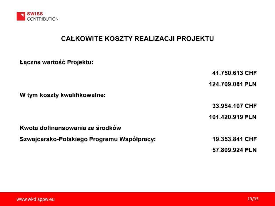www.wkd-sppw.eu 19/33 CAŁKOWITE KOSZTY REALIZACJI PROJEKTU Łączna wartość Projektu: 41.750.613 CHF 41.750.613 CHF 124.709.081 PLN 124.709.081 PLN W tym koszty kwalifikowalne: 33.954.107 CHF 33.954.107 CHF 101.420.919 PLN 101.420.919 PLN Kwota dofinansowania ze środków Szwajcarsko-Polskiego Programu Współpracy: 19.353.841 CHF 57.809.924 PLN 57.809.924 PLN