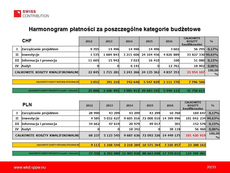 www.wkd-sppw.eu 20/33 Harmonogram płatności za poszczególne kategorie budżetowe 20122013201420152016 CAŁKOWITE KOSZTY kwalifikowalne % IZarządzanie pr