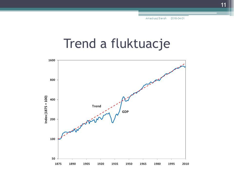 Trend a fluktuacje 2015-04-01Arkadiusz Sieroń 11