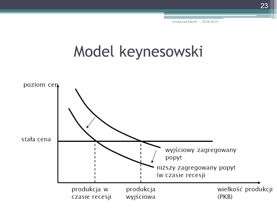 Model keynesowski 2015-04-01Arkadiusz Sieroń 23 poziom cen stała cena produkcja wyjściowa niższy zagregowany popyt (w czasie recesji wielkość produkcj