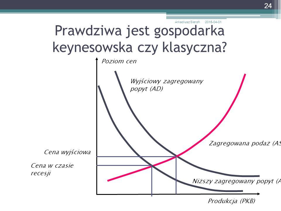 Prawdziwa jest gospodarka keynesowska czy klasyczna? 2015-04-01Arkadiusz Sieroń 24 Poziom cen Zagregowana podaż (AS) Wyjściowy zagregowany popyt (AD)