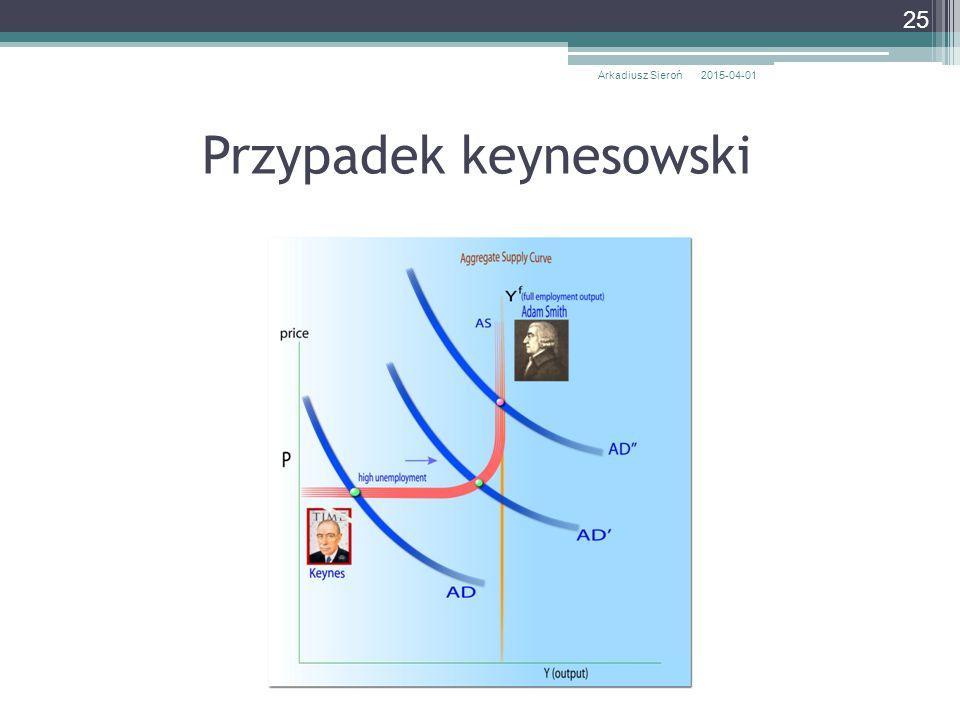 Przypadek keynesowski 2015-04-01Arkadiusz Sieroń 25