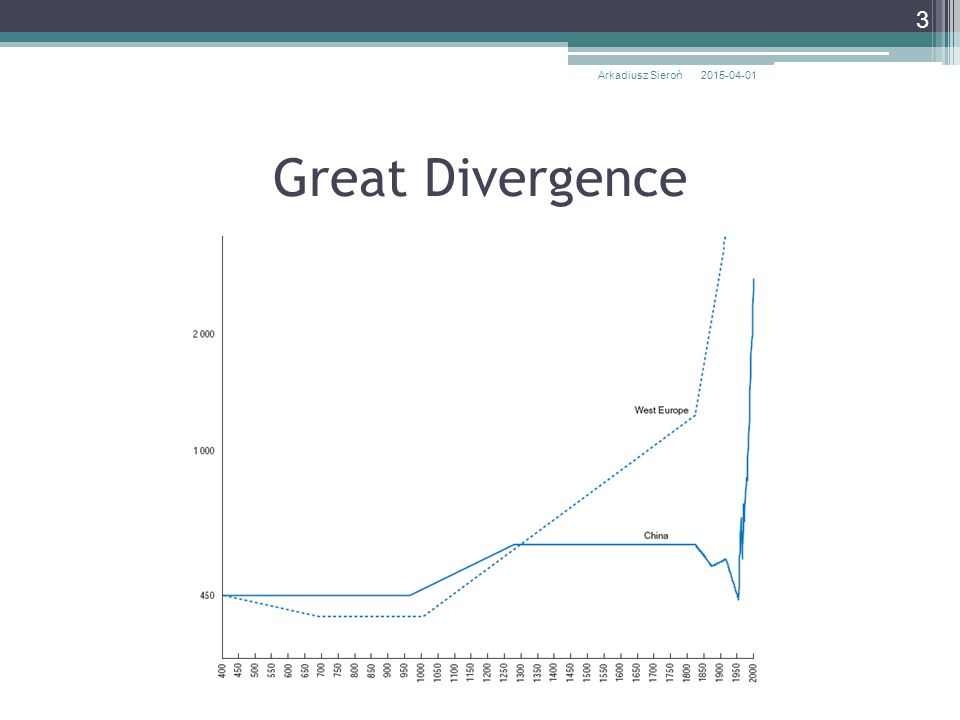 Great Divergence 2015-04-01Arkadiusz Sieroń 4