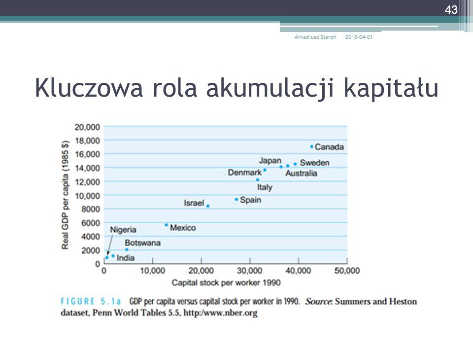 Kluczowa rola akumulacji kapitału 2015-04-01Arkadiusz Sieroń 43