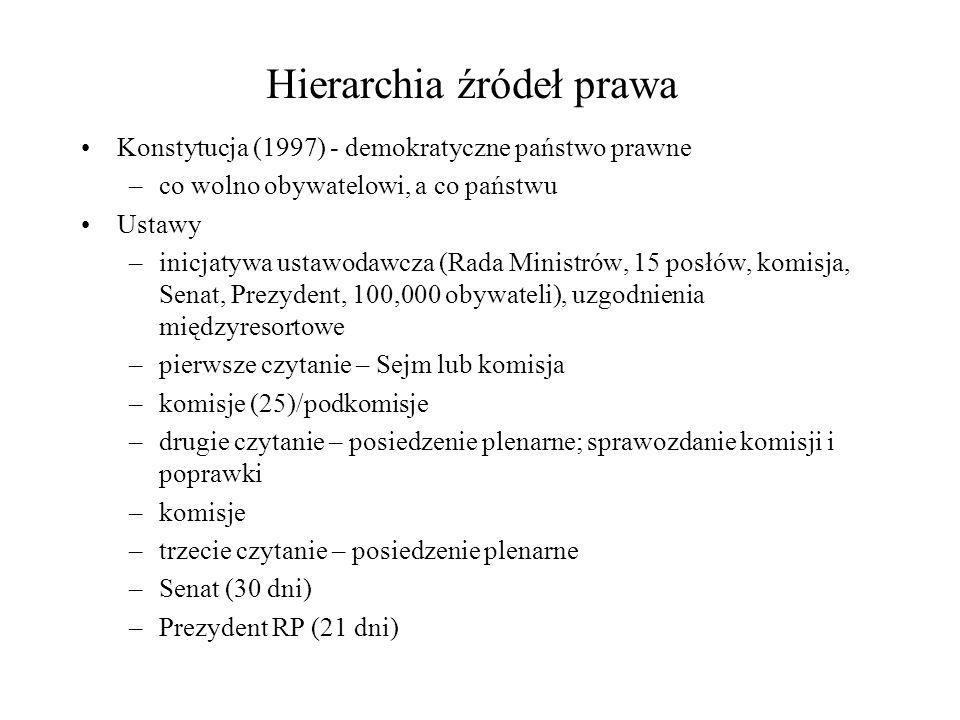Hierarchia źródeł prawa Konstytucja (1997) - demokratyczne państwo prawne –co wolno obywatelowi, a co państwu Ustawy –inicjatywa ustawodawcza (Rada Ministrów, 15 posłów, komisja, Senat, Prezydent, 100,000 obywateli), uzgodnienia międzyresortowe –pierwsze czytanie – Sejm lub komisja –komisje (25)/podkomisje –drugie czytanie – posiedzenie plenarne; sprawozdanie komisji i poprawki –komisje –trzecie czytanie – posiedzenie plenarne –Senat (30 dni) –Prezydent RP (21 dni)