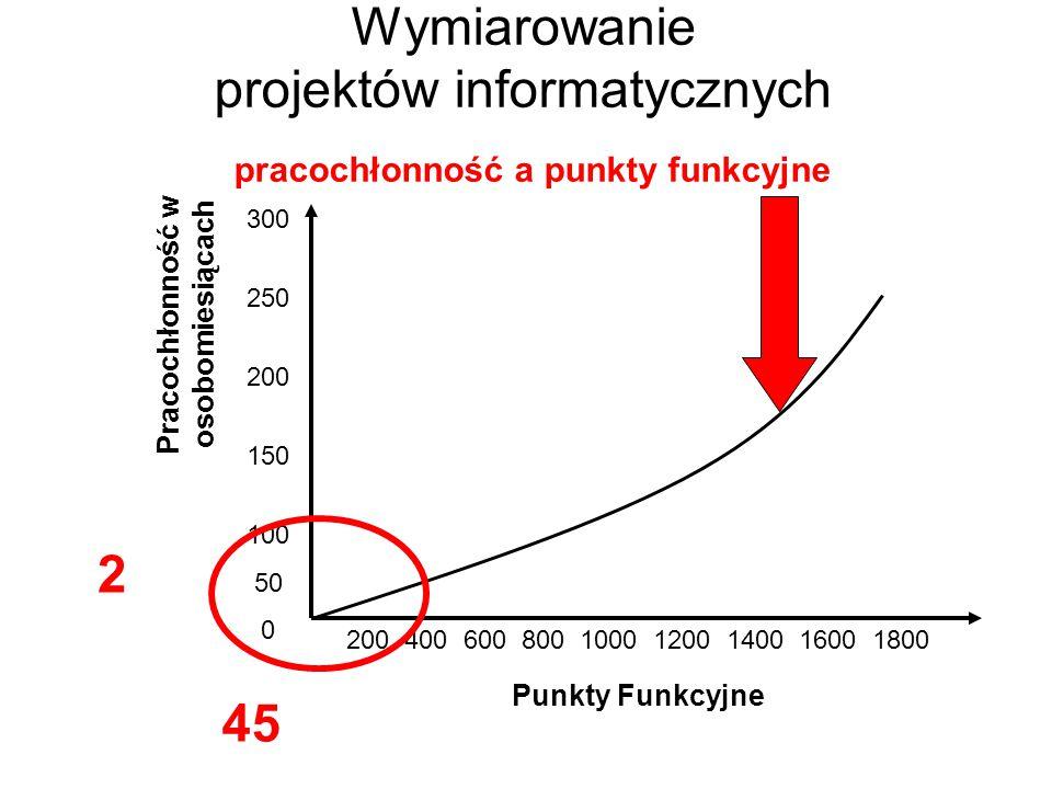 Wymiarowanie projektów informatycznych pracochłonność a punkty funkcyjne Punkty Funkcyjne Pracochłonność w osobomiesiącach 200 400 600 800 1000 1200 1