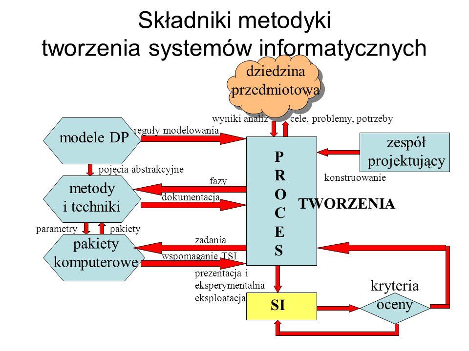 Składniki metodyki tworzenia systemów informatycznych dziedzina przedmiotowa modele DP metody i techniki pakiety komputerowe zespół projektujący SI kr