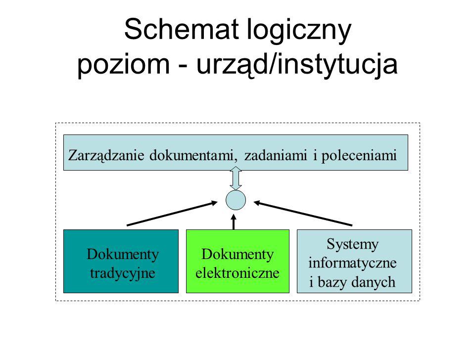 Schemat logiczny poziom - urząd/instytucja Dokumenty tradycyjne Dokumenty elektroniczne Systemy informatyczne i bazy danych Zarządzanie dokumentami, z