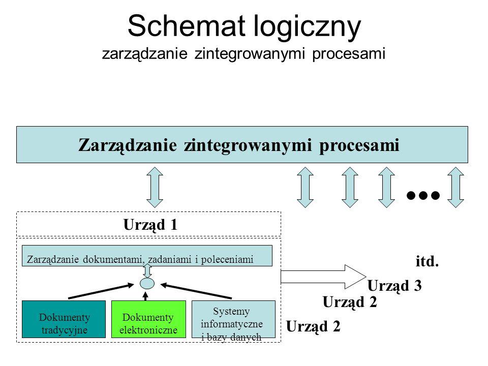 Schemat logiczny zarządzanie zintegrowanymi procesami Dokumenty tradycyjne Dokumenty elektroniczne Systemy informatyczne i bazy danych Zarządzanie dok
