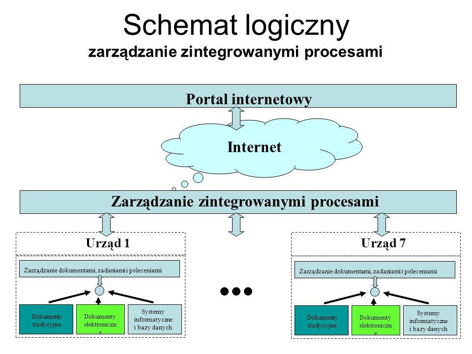 Schemat logiczny zarządzanie zintegrowanymi procesami Dokumenty tradycyjne Dokumenty elektroniczn e Systemy informatyczne i bazy danych Zarządzanie do
