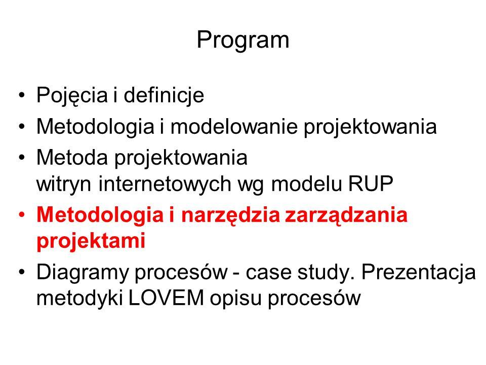 Program Pojęcia i definicje Metodologia i modelowanie projektowania Metoda projektowania witryn internetowych wg modelu RUP Metodologia i narzędzia za