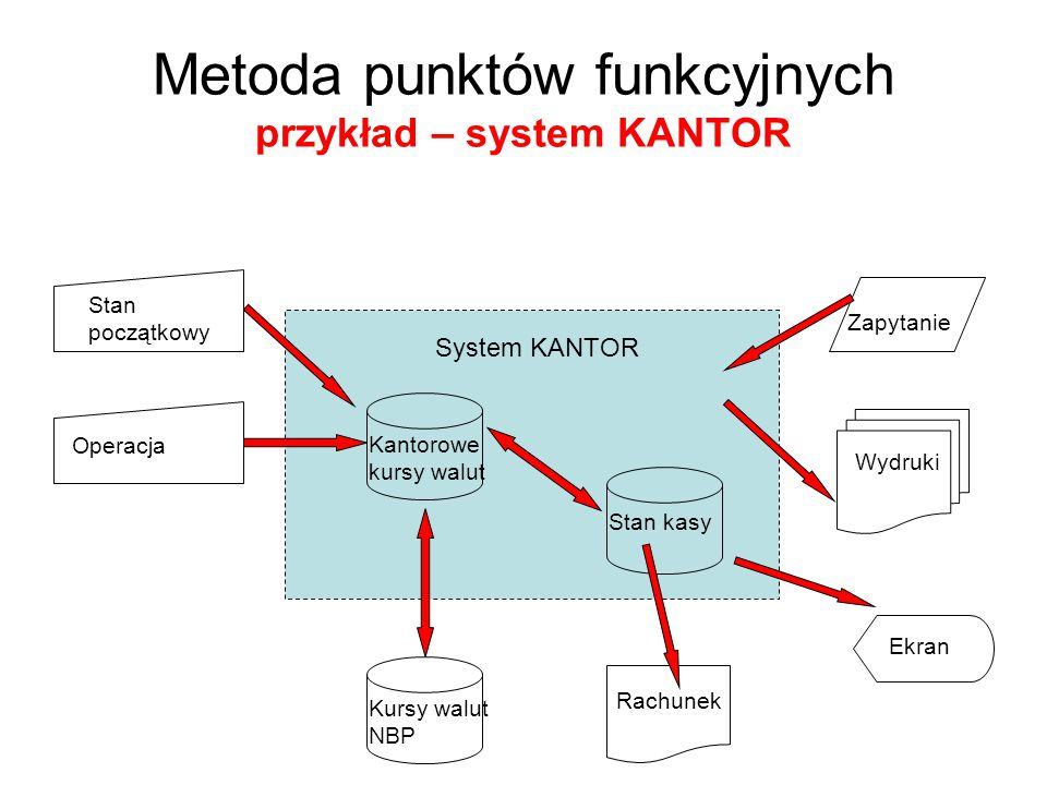 Metoda punktów funkcyjnych przykład – system KANTOR Szacowanie złożoności elementów systemu 1.Wejścia3x14x16x0 2.Wyjścia4x15x17x1 3.Zbiory wewnętrzne7x110x115x0 4.Zbiory zewnętrzne5x07x010x1 5.Zapytania 3x04x16x0 lp (i) (j)Poziom złożoności el.