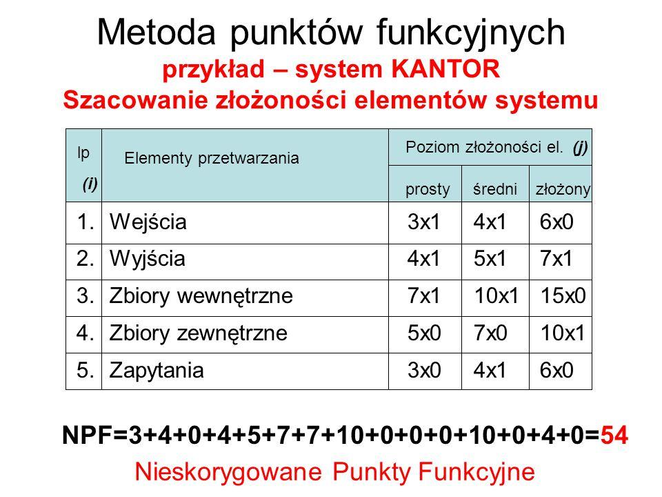 Metoda punktów funkcyjnych przykład – system KANTOR Szacowanie czynników korygujących 1.Występowanie urządzeń komunikacyjnych 2.Rozproszenie przetwarzania 3.Wymagane parametry szybkości działania 4.Skomplikowana logika przetwarzania 5.Obciążenie systemu – liczba transakcji 6.Wprowadzanie danych w trybie online 7.Wydajność użytkownika końcowego 8.Aktualizacja danych 9.Rozproszenie terytorialne 10.Złożoność przetwarzania 11.Przenośność 12.Prostota instalacji 13.Prostota obsługi 14.Przewidywanie wprowadzania zmian (w okresie eksp.) 5 0 0 0 0 4 0 0 0 0 0 0 5 5 19