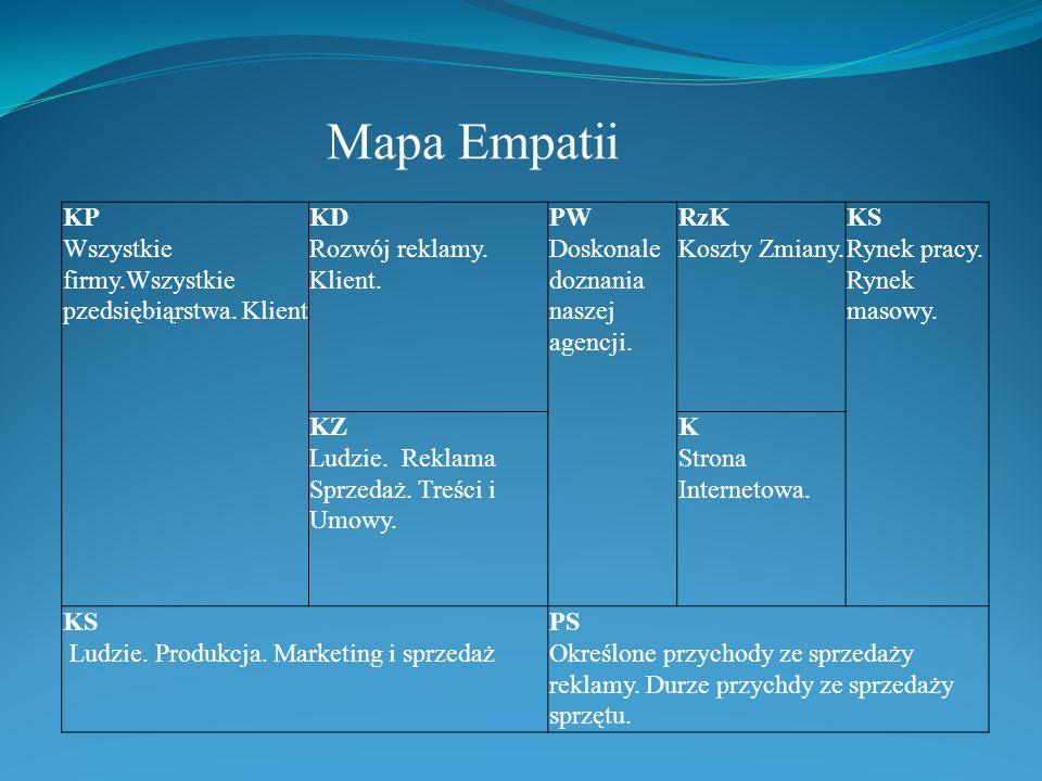 Mapa Empatii KP Wszystkiе firmy.Wszystkiе pzedsiębiąrstwa.