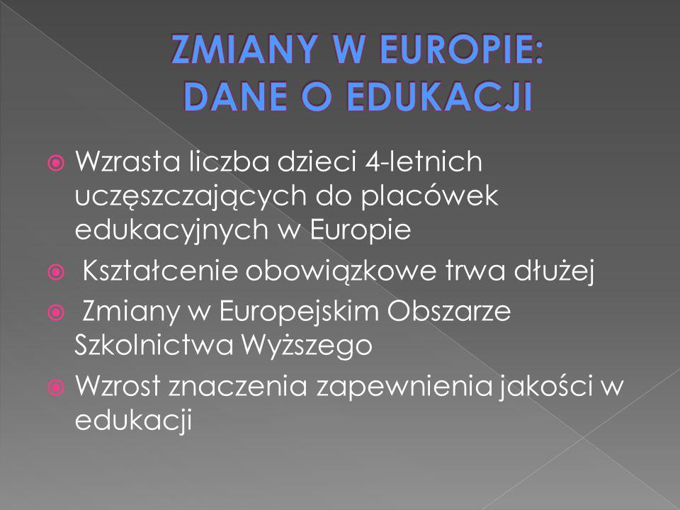  Wzrasta liczba dzieci 4-letnich uczęszczających do placówek edukacyjnych w Europie  Kształcenie obowiązkowe trwa dłużej  Zmiany w Europejskim Obszarze Szkolnictwa Wyższego  Wzrost znaczenia zapewnienia jakości w edukacji