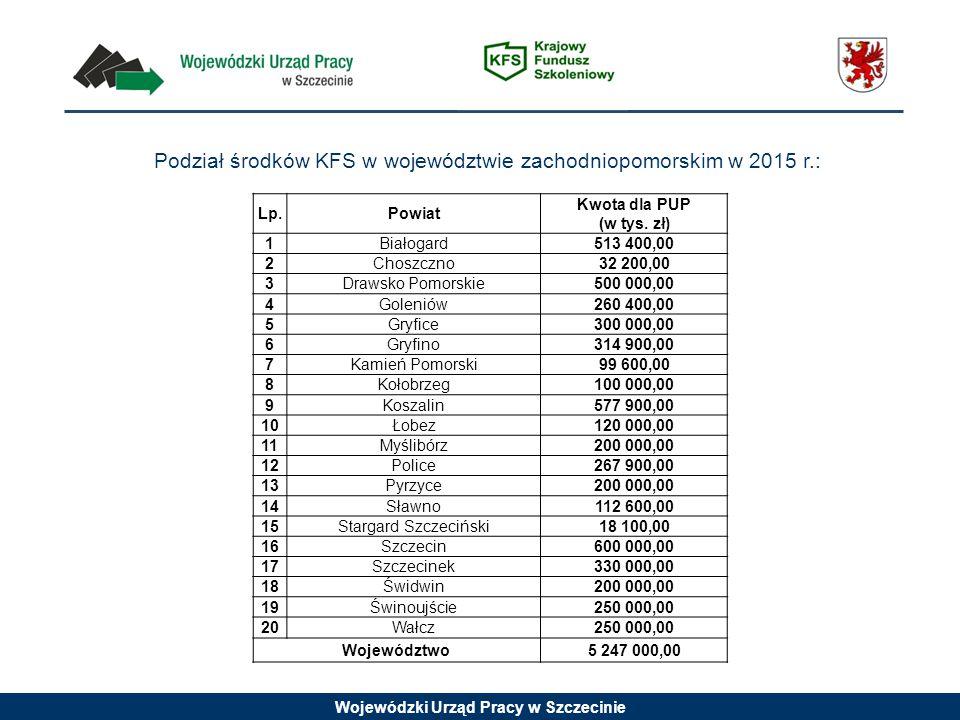 Wojewódzki Urząd Pracy w Szczecinie Podział środków KFS w województwie zachodniopomorskim w 2015 r.: Lp.Powiat Kwota dla PUP (w tys. zł) 1Białogard513
