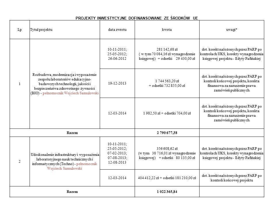 PROJEKTY INWESTYCYJNE DOFINANSOWANE ZE ŚRODKÓW UE LpTytuł projektudata zwrotukwotauwagi* 1 Rozbudowa, modernizacja i wyposażenie zespołu laboratoriów edukacyjno- badawczych technologii, jakości i bezpieczeństwa zdrowotnego żywności (BIO) - pełnomocnik Wojciech Samulowski 10-11-2011; 25-05-2012; 26-06-2012 281 142,68 zł ( w tym 70 084,16 zł wynagrodzenie księgowej) + odsetki 29 430,00 zł dot.