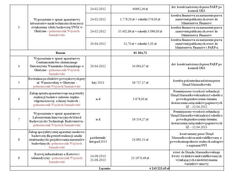 3 Wyposażenie w sprzęt aparaturowy laboratoriów nauk technicznych na rzecz zwiększenia oferty badawczej UWM w Olsztynie - pełnomocnik Wojciech Samulowski 24-02-201240692,36 zł dot.