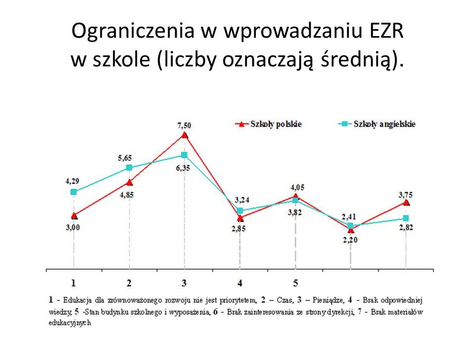 Ograniczenia w wprowadzaniu EZR w szkole (liczby oznaczają średnią).