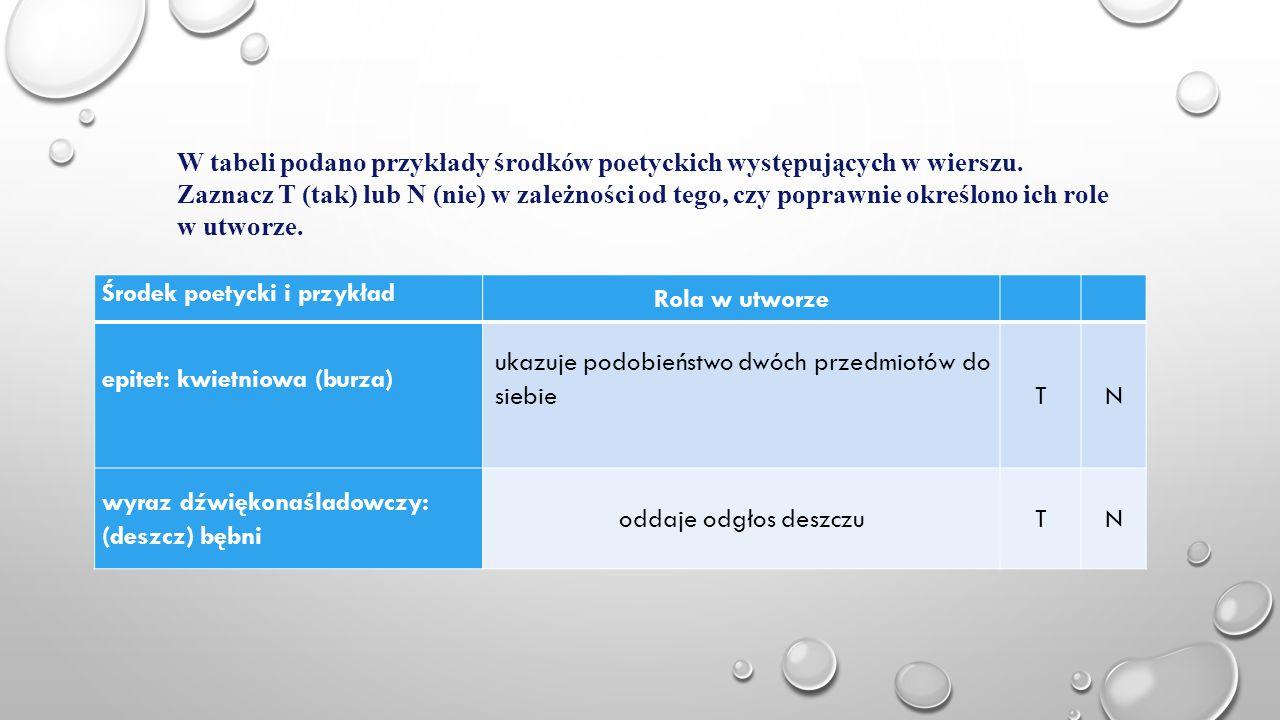 Środek poetycki i przykład Rola w utworze epitet: kwietniowa (burza) ukazuje podobieństwo dwóch przedmiotów do siebie TN wyraz dźwiękonaśladowczy: (de