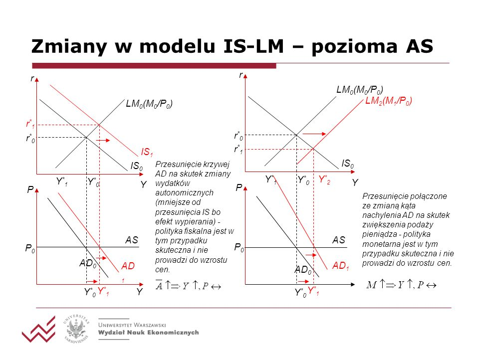 Zmiany w modelu IS-LM – pozioma AS Przesunięcie krzywej AD na skutek zmiany wydatków autonomicznych (mniejsze od przesunięcia IS bo efekt wypierania)