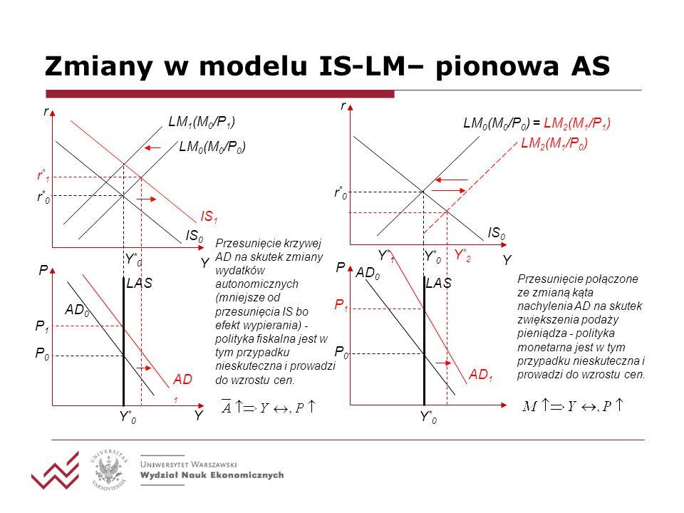 Zmiany w modelu IS-LM– pionowa AS Przesunięcie krzywej AD na skutek zmiany wydatków autonomicznych (mniejsze od przesunięcia IS bo efekt wypierania) -
