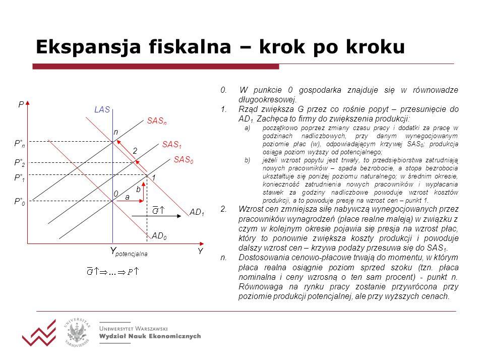Ekspansja fiskalna – krok po kroku Y AD 1 0. W punkcie 0 gospodarka znajduje się w równowadze długookresowej. 1.Rząd zwiększa G przez co rośnie popyt