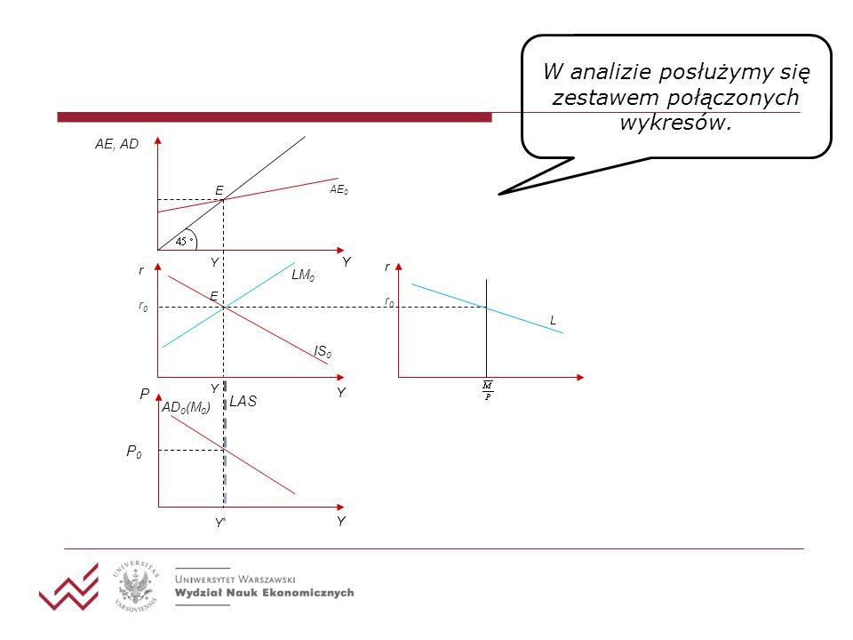 AE, AD Y AE 0 Y E r Y r0r0 E IS 0 LM 0 r0r0 L r Y*Y* LAS P Y Y P0P0 AD 0 (M 0 ) W analizie posłużymy się zestawem połączonych wykresów.