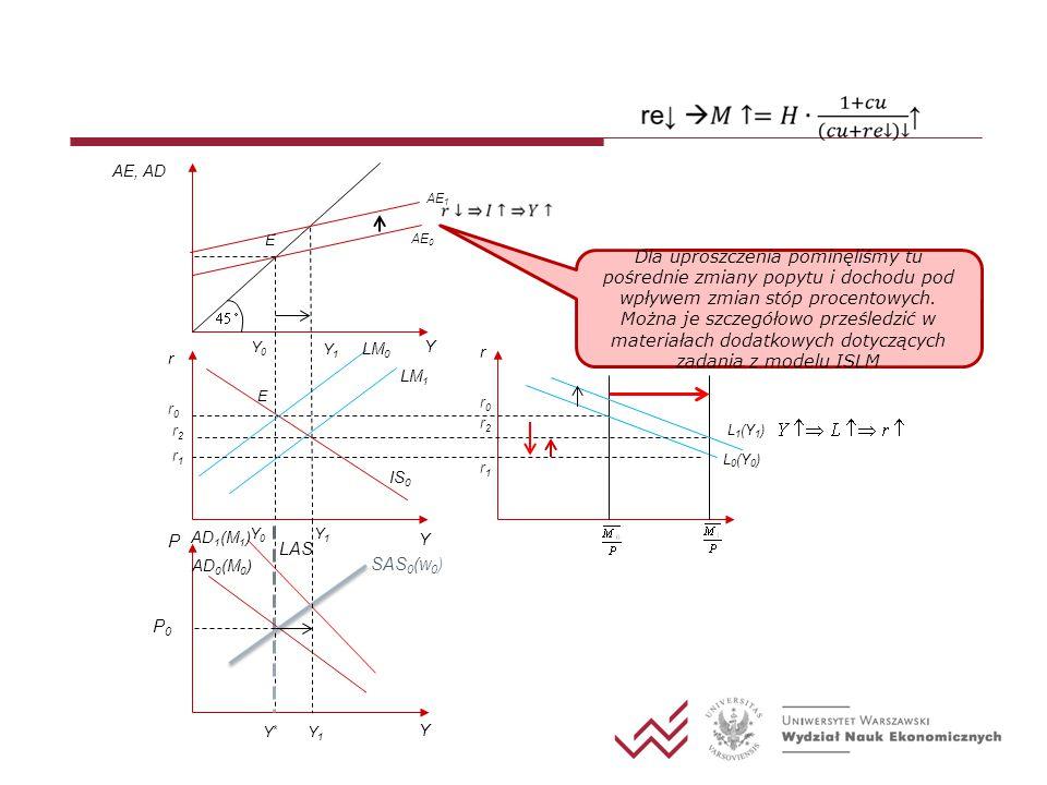 AE, AD Y AE 0 Y0Y0 E r r0r0 E IS 0 LM 0 r0r0 L 0 (Y 0 ) r Y*Y* LAS P Y Y P0P0 AD 0 (M 0 ) AE 1 r1r1 r1r1 LM 1 Y1Y1 r2r2 r2r2 L 1 (Y 1 ) Y0Y0 Y1Y1 AD 1