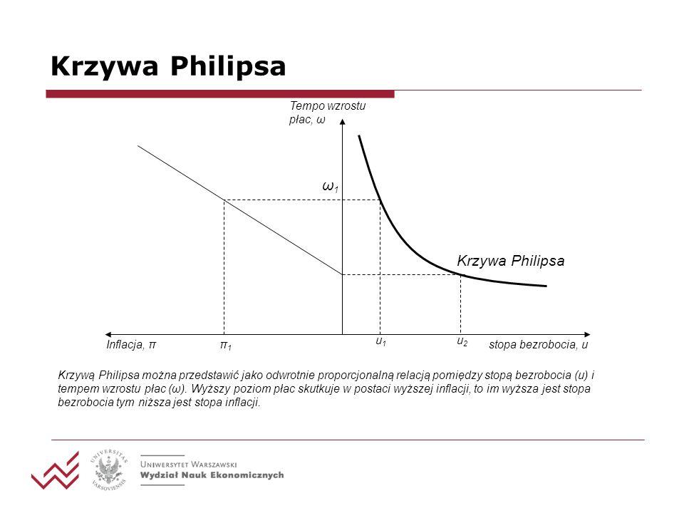Krzywa Philipsa stopa bezrobocia, u Tempo wzrostu płac, ω Inflacja, π Krzywa Philipsa u1u1 u2u2 ω1ω1 π1π1 Krzywą Philipsa można przedstawić jako odwro