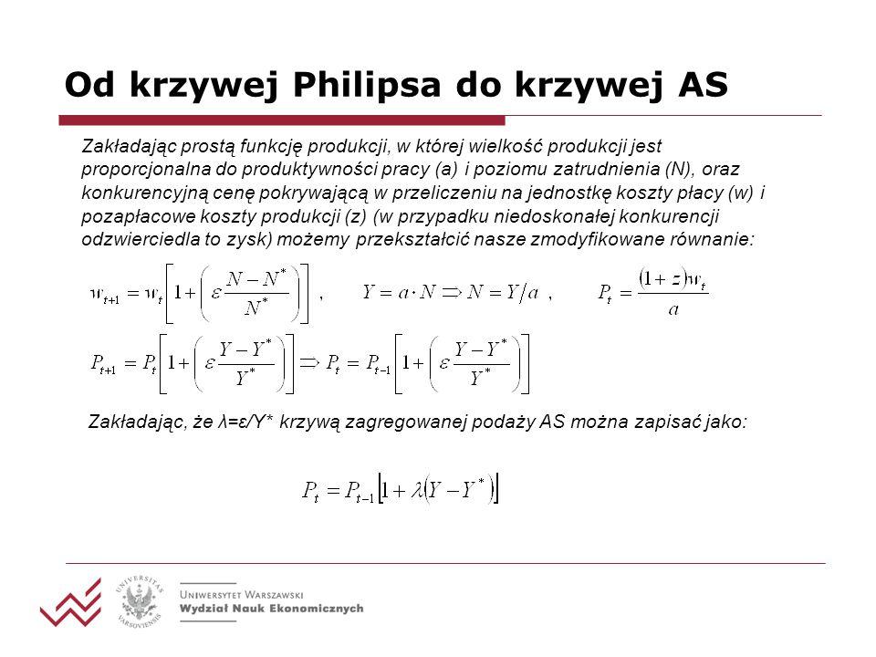 Od krzywej Philipsa do krzywej AS Zakładając prostą funkcję produkcji, w której wielkość produkcji jest proporcjonalna do produktywności pracy (a) i p