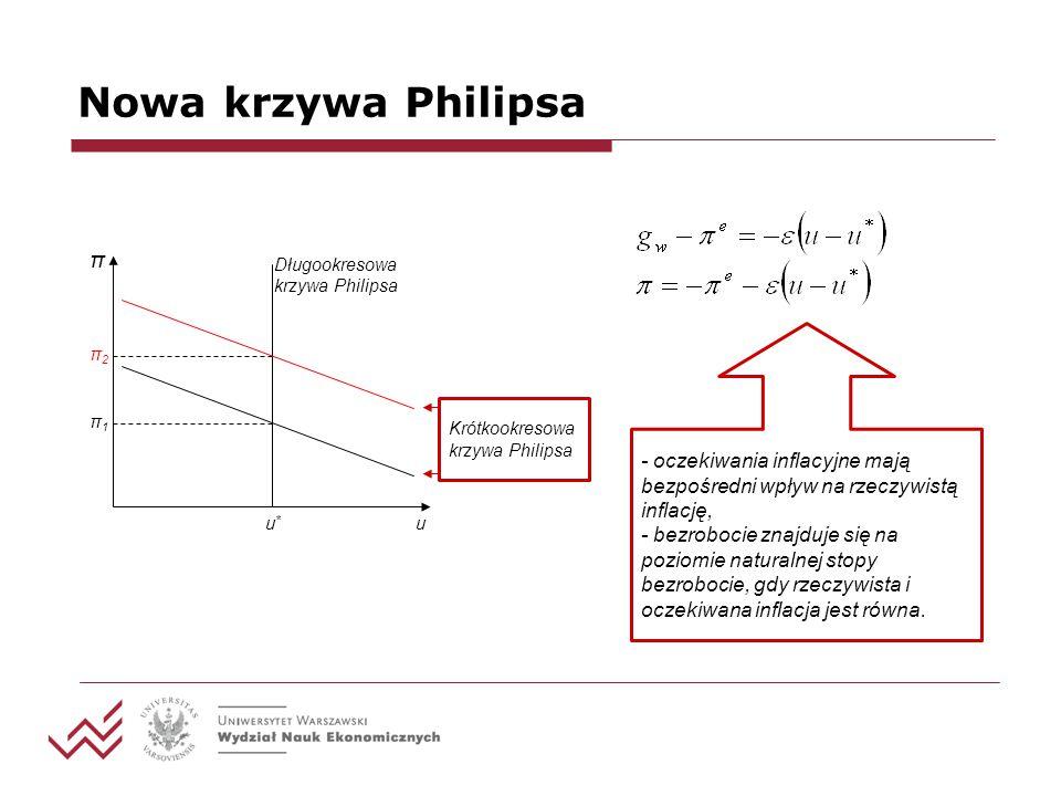 Nowa krzywa Philipsa u π u*u* π1π1 π2π2 Długookresowa krzywa Philipsa Krótkookresowa krzywa Philipsa - oczekiwania inflacyjne mają bezpośredni wpływ n