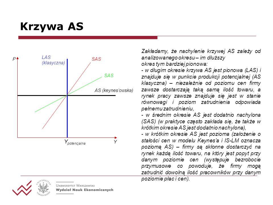 Krzywa AS Zakładamy, że nachylenie krzywej AS zależy od analizowanego okresu – im dłuższy okres tym bardziej pionowa: - w długim okresie krzywa AS jes