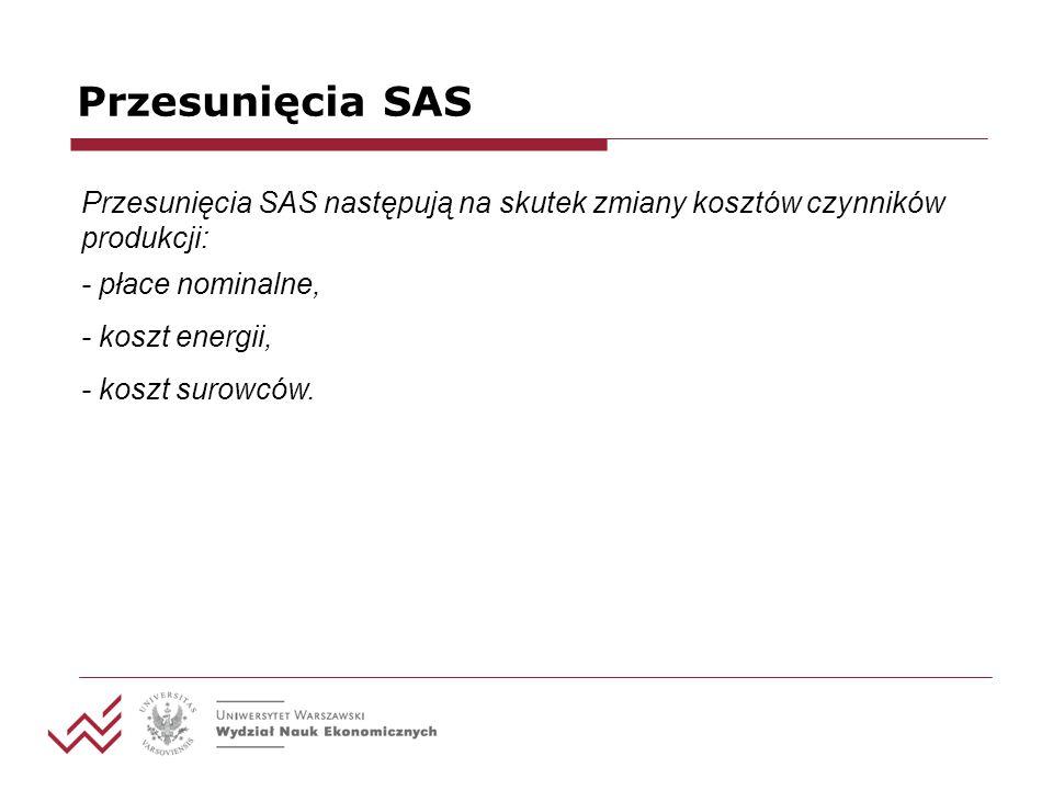 Przesunięcia SAS Przesunięcia SAS następują na skutek zmiany kosztów czynników produkcji: - płace nominalne, - koszt energii, - koszt surowców.