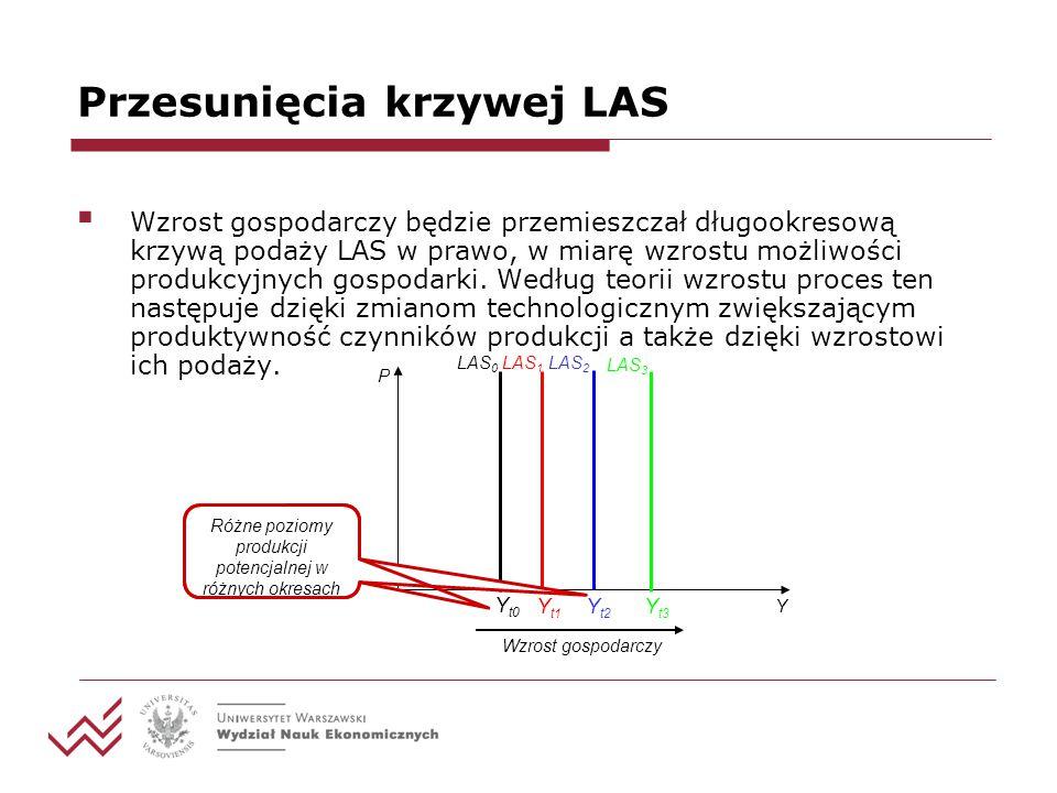 Przesunięcia krzywej LAS  Również zmiany w wyposażeniu w czynniki produkcji, np.