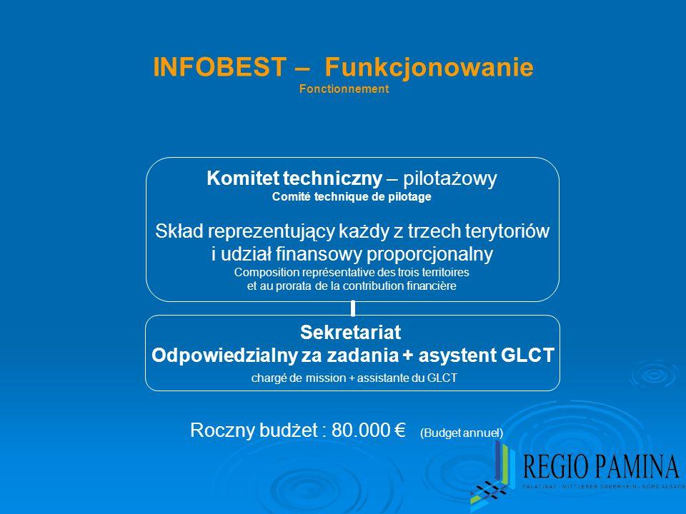 INFOBEST – Funkcjonowanie Fonctionnement Roczny budżet : 80.000 € (Budget annuel)