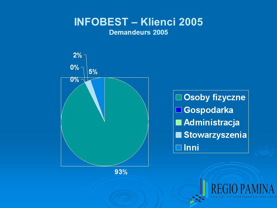 INFOBEST – Klienci 2005 Demandeurs 2005