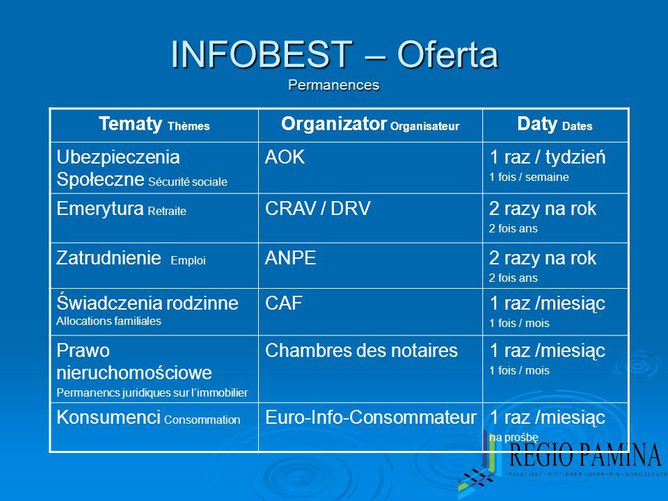 INFOBEST – Oferta Permanences Tematy Thèmes Organizator Organisateur Daty Dates Ubezpieczenia Społeczne Sécurité sociale AOK1 raz / tydzień 1 fois / s