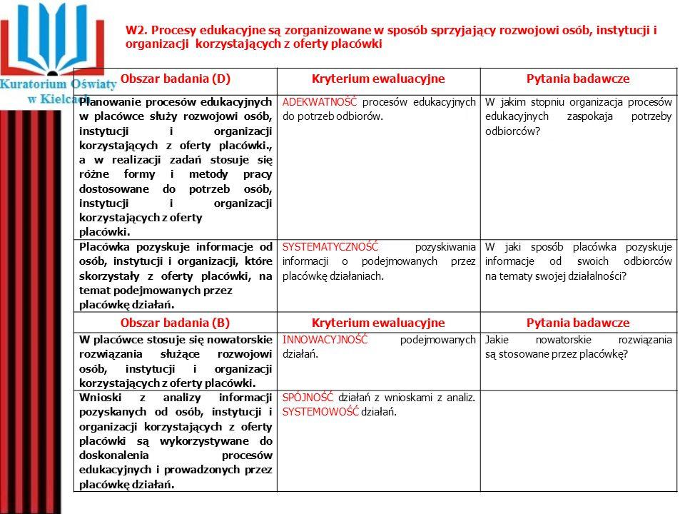 W2. Procesy edukacyjne są zorganizowane w sposób sprzyjający rozwojowi osób, instytucji i organizacji korzystających z oferty placówki Obszar badania