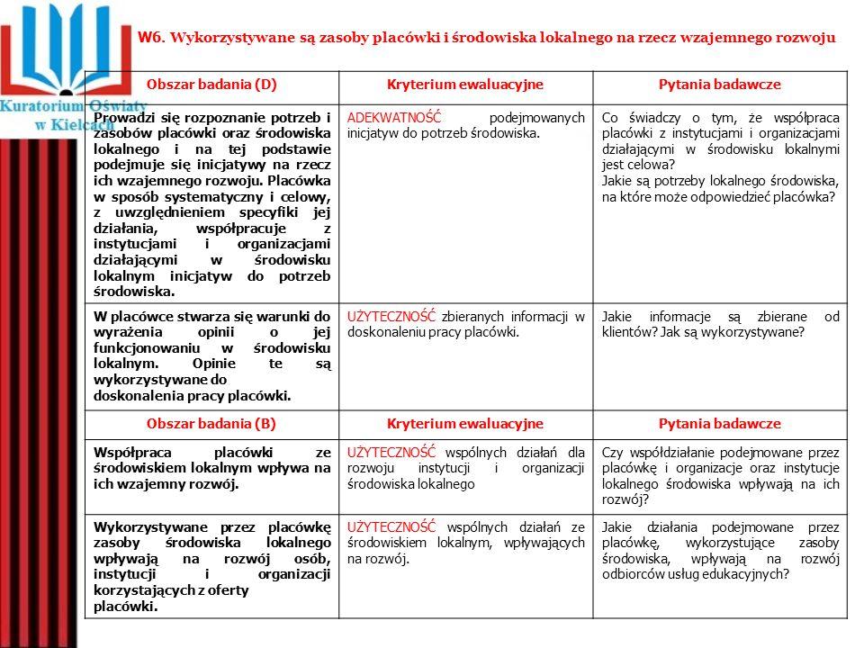 Obszar badania (D)Kryterium ewaluacyjnePytania badawcze Prowadzi się rozpoznanie potrzeb i zasobów placówki oraz środowiska lokalnego i na tej podstaw