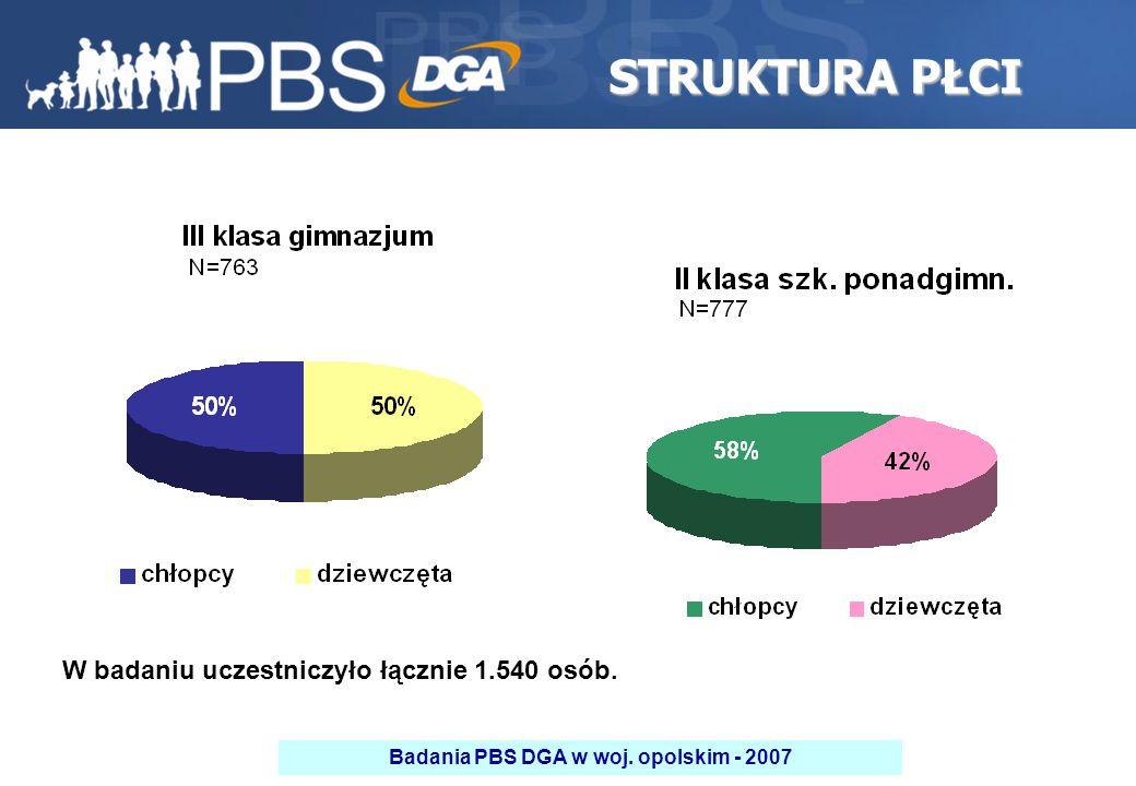 2 W badaniu uczestniczyło łącznie 1.540 osób. STRUKTURA PŁCI Badania PBS DGA w woj. opolskim - 2007