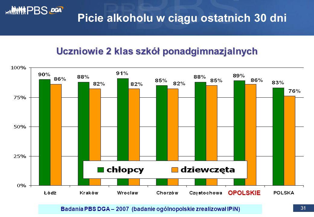 31 Picie alkoholu w ciągu ostatnich 30 dni Uczniowie 2 klas szkół ponadgimnazjalnych OPOLSKIE Badania PBS DGA – 2007 (badanie ogólnopolskie zrealizował IPiN)