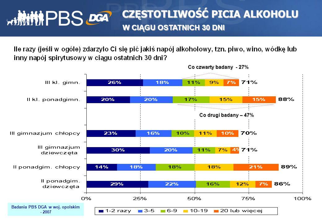 32 CZĘSTOTLIWOŚĆ PICIA ALKOHOLU W CIĄGU OSTATNICH 30 DNI W CIĄGU OSTATNICH 30 DNI Co czwarty badany - 27% Co drugi badany – 47% Badania PBS DGA w woj.